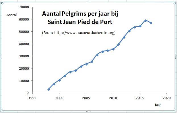 Aantal pelgrims per jaar bij Saint Jean Pied de Port