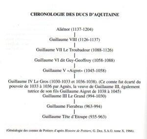 Chronologie van de hertogen van Aquitaine