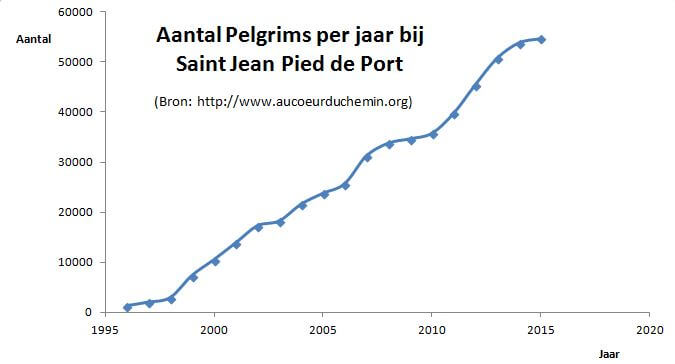 pelgrimsstatistiek-bij-saint-jean-pied-de-port-tot-2015